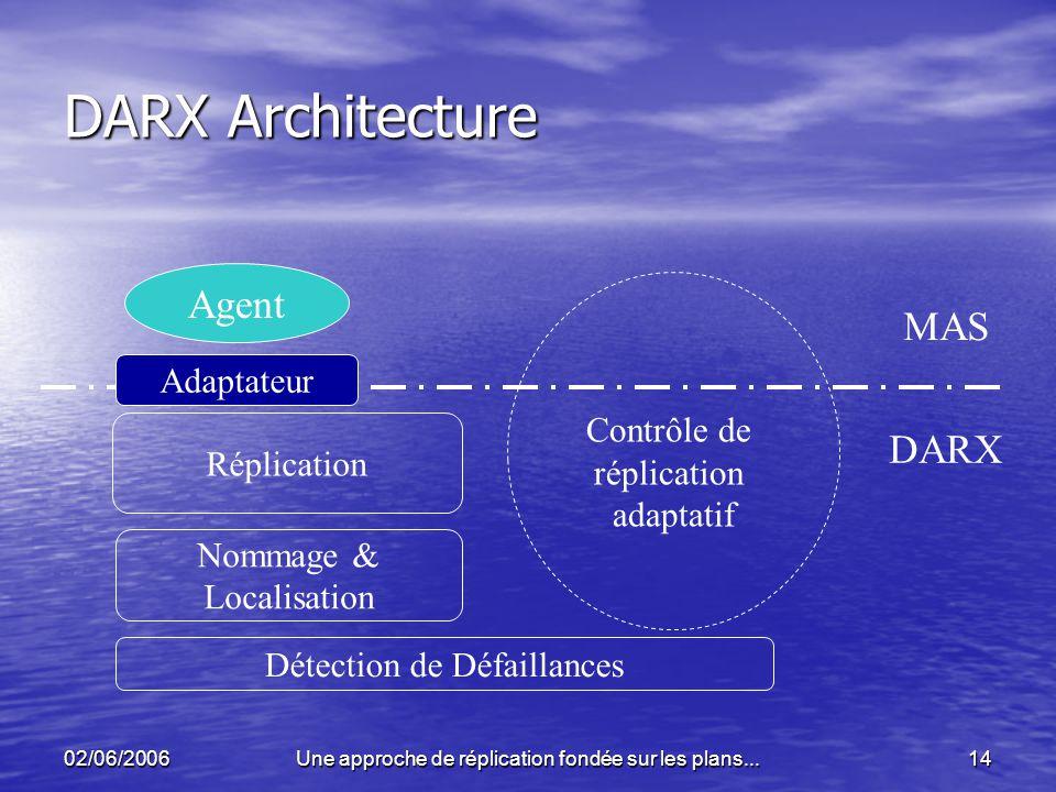 02/06/2006Une approche de réplication fondée sur les plans...14 DARX Architecture Agent Nommage & Localisation DARX MAS Réplication Détection de Défai
