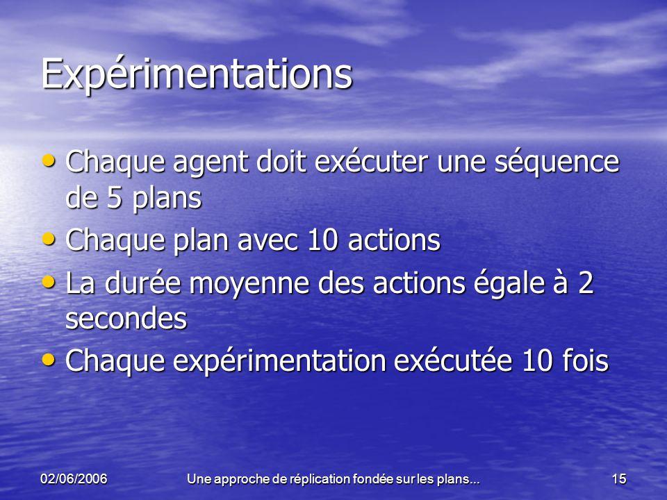 02/06/2006Une approche de réplication fondée sur les plans...15 Expérimentations Chaque agent doit exécuter une séquence de 5 plans Chaque agent doit