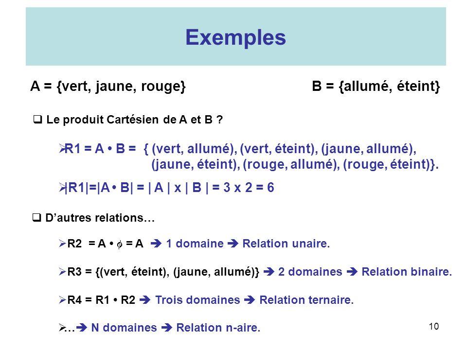 10 A = {vert, jaune, rouge}B = {allumé, éteint} R1 = A B = { (vert, allumé), (vert, éteint), (jaune, allumé), (jaune, éteint), (rouge, allumé), (rouge, éteint)}.