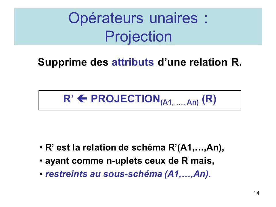 14 Opérateurs unaires : Projection Supprime des attributs dune relation R.