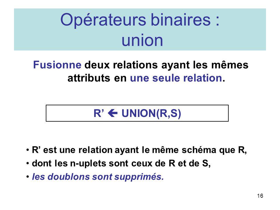 16 Opérateurs binaires : union Fusionne deux relations ayant les mêmes attributs en une seule relation.
