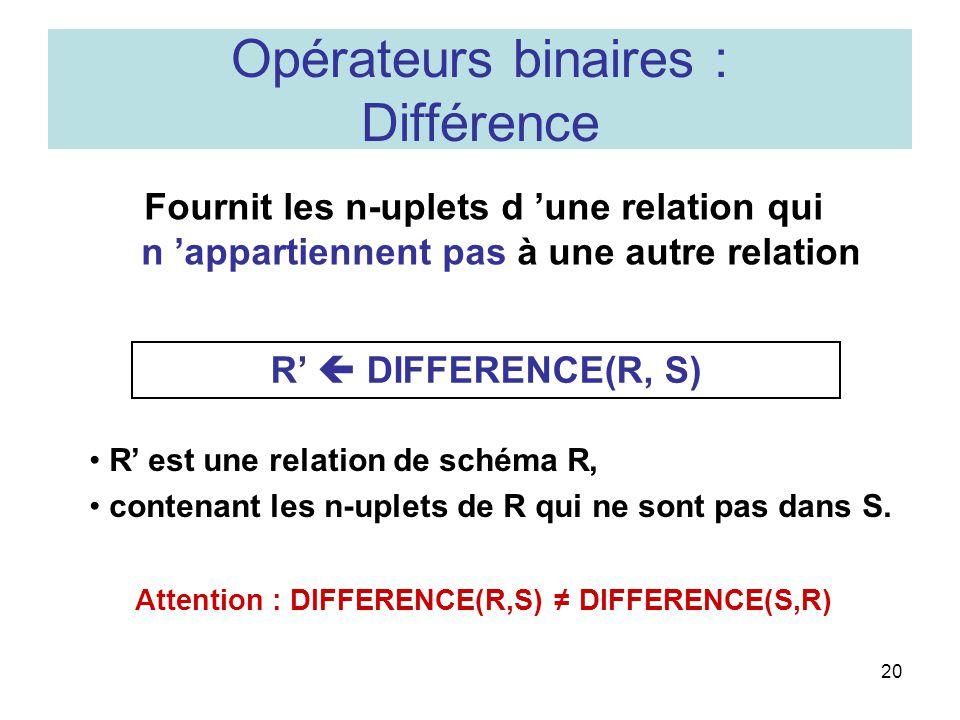 20 Opérateurs binaires : Différence Fournit les n-uplets d une relation qui n appartiennent pas à une autre relation R DIFFERENCE(R, S) R est une relation de schéma R, contenant les n-uplets de R qui ne sont pas dans S.