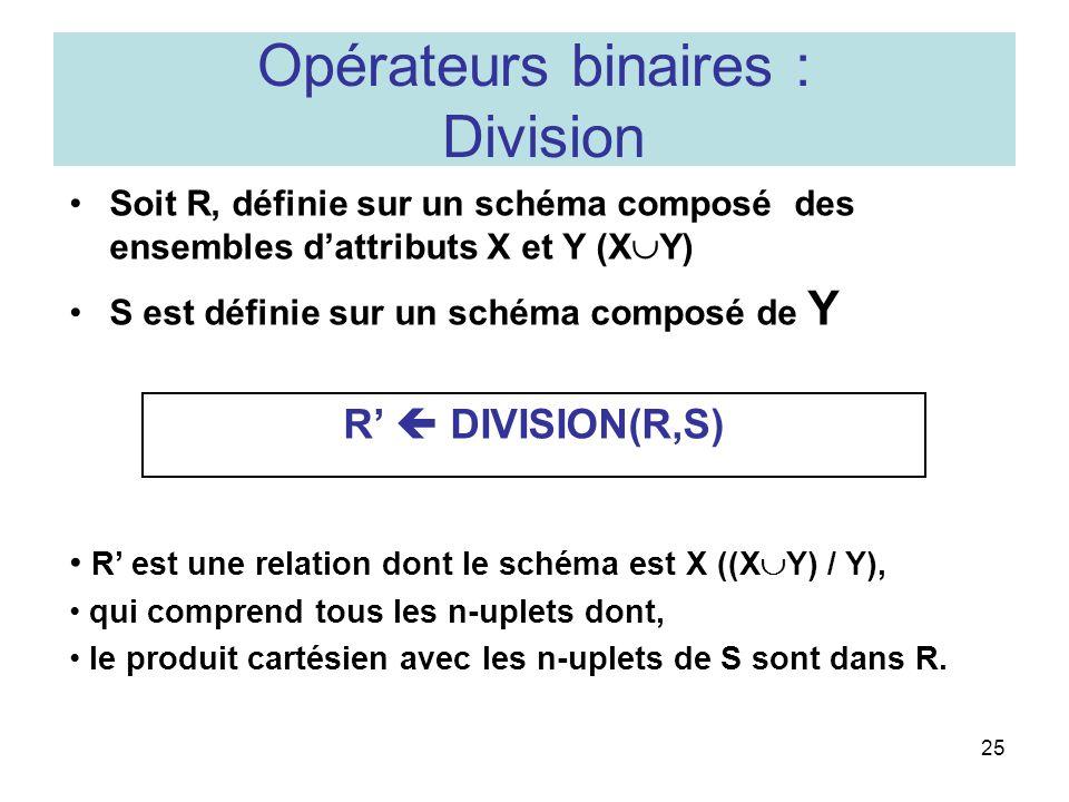 25 Opérateurs binaires : Division Soit R, définie sur un schéma composé des ensembles dattributs X et Y (X Y) S est définie sur un schéma composé de Y R DIVISION(R,S) R est une relation dont le schéma est X ((X Y) / Y), qui comprend tous les n-uplets dont, le produit cartésien avec les n-uplets de S sont dans R.