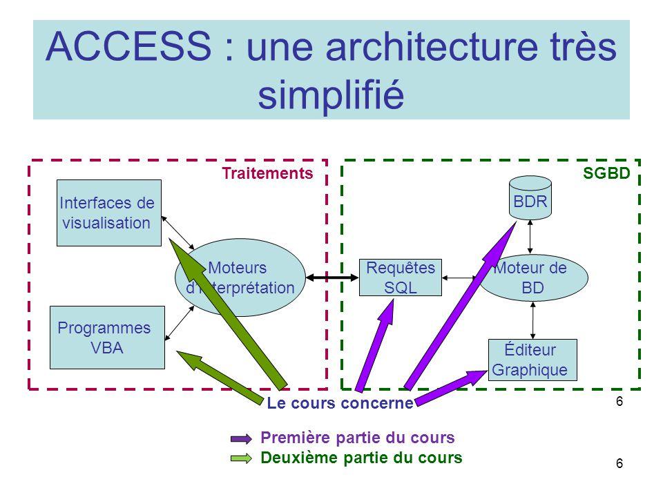 ACCESS : une architecture très simplifié 6 6 BDR Requêtes SQL Éditeur Graphique Interfaces de visualisation Programmes VBA Moteur de BD Moteurs dInterprétation SGBD Traitements Le cours concerne Première partie du cours Deuxième partie du cours