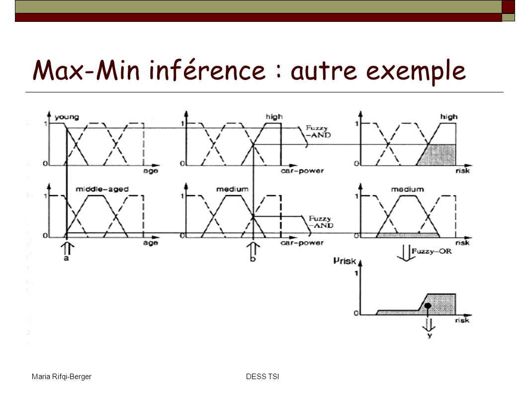 Maria Rifqi-BergerDESS TSI Max-Min inférence : autre exemple