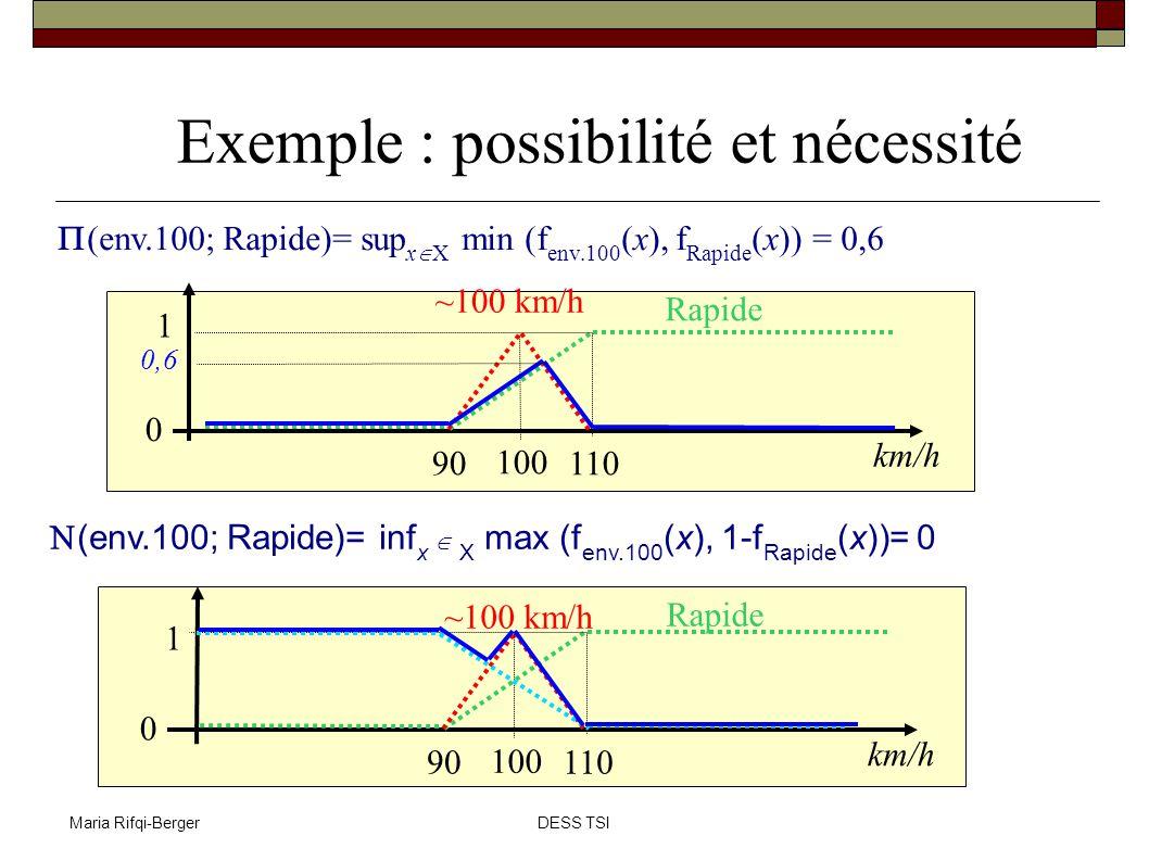Maria Rifqi-BergerDESS TSI Exemple : possibilité et nécessité (env.100; Rapide)= sup x X min (f env.100 (x), f Rapide (x)) = 0,6 (env.100; Rapide)= in