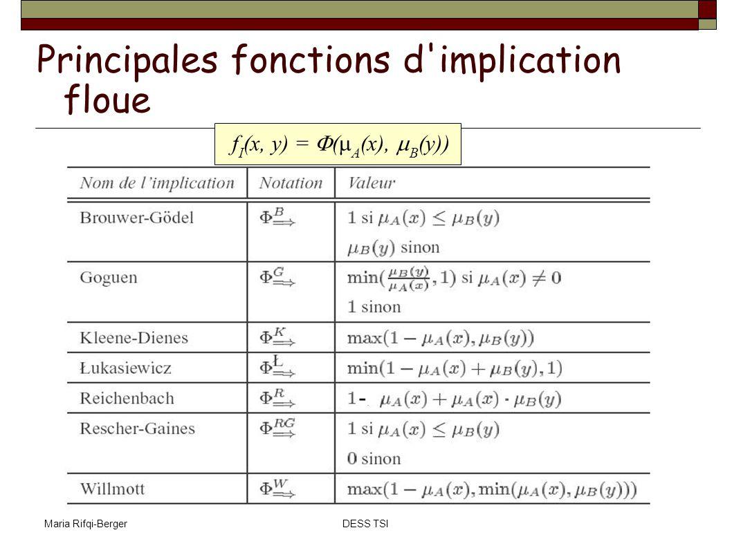 Maria Rifqi-BergerDESS TSI C-moyennes floues Soit X={x 1, x 2,..., x n } un ensemble de données où chaque x k peut être un vecteur: x k =(x k1, x k2,...,x kp ) Étant donné une c-partition floue P= {A 1, A 2,..,A c }, les c centres v 1, v 2,..., v c associés à chaque cluster flou sont calculés par : Avec m, m > 1, influence des degrés d appartenance.