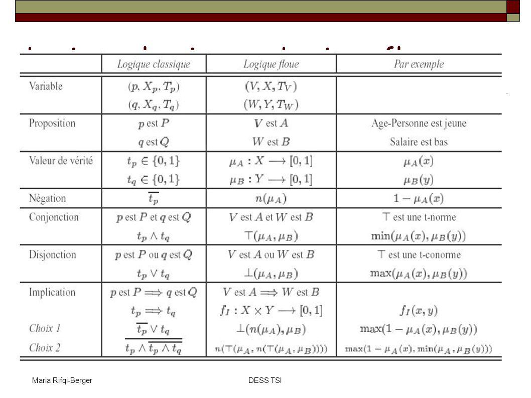 Maria Rifqi-BergerDESS TSI Soit la c-partition floue P= {A 1, A 2,..,A c }, son indice de performance est défini par: Avec ||.||: norme sur p qui permet de mesurer la distance entre x k et v i Plus J m (P) est faible, meilleure est P Index de performance d une partition floue