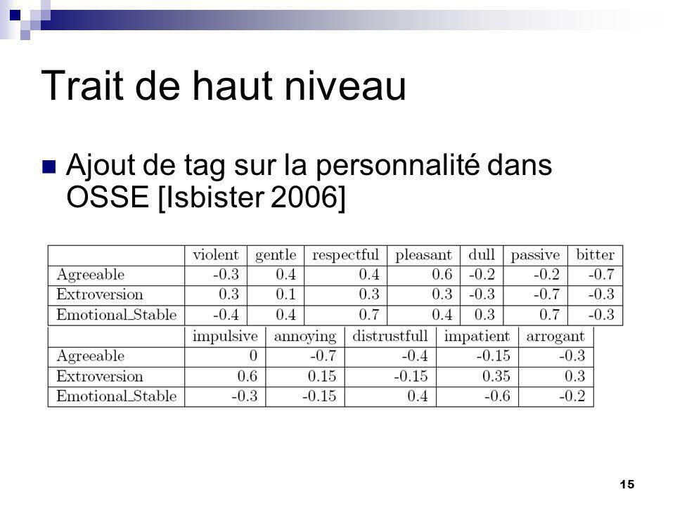 15 Trait de haut niveau Ajout de tag sur la personnalité dans OSSE [Isbister 2006]