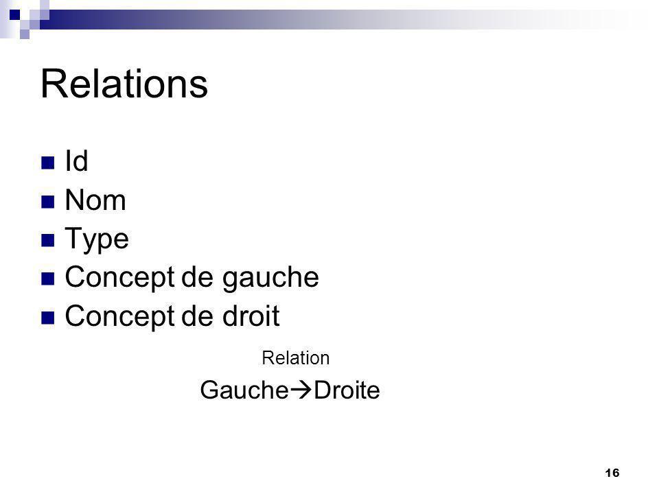 16 Relations Id Nom Type Concept de gauche Concept de droit Relation Gauche Droite