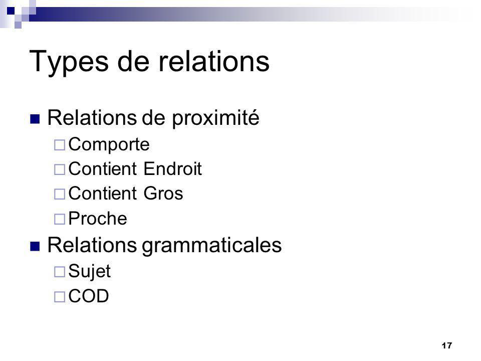 17 Types de relations Relations de proximité Comporte Contient Endroit Contient Gros Proche Relations grammaticales Sujet COD