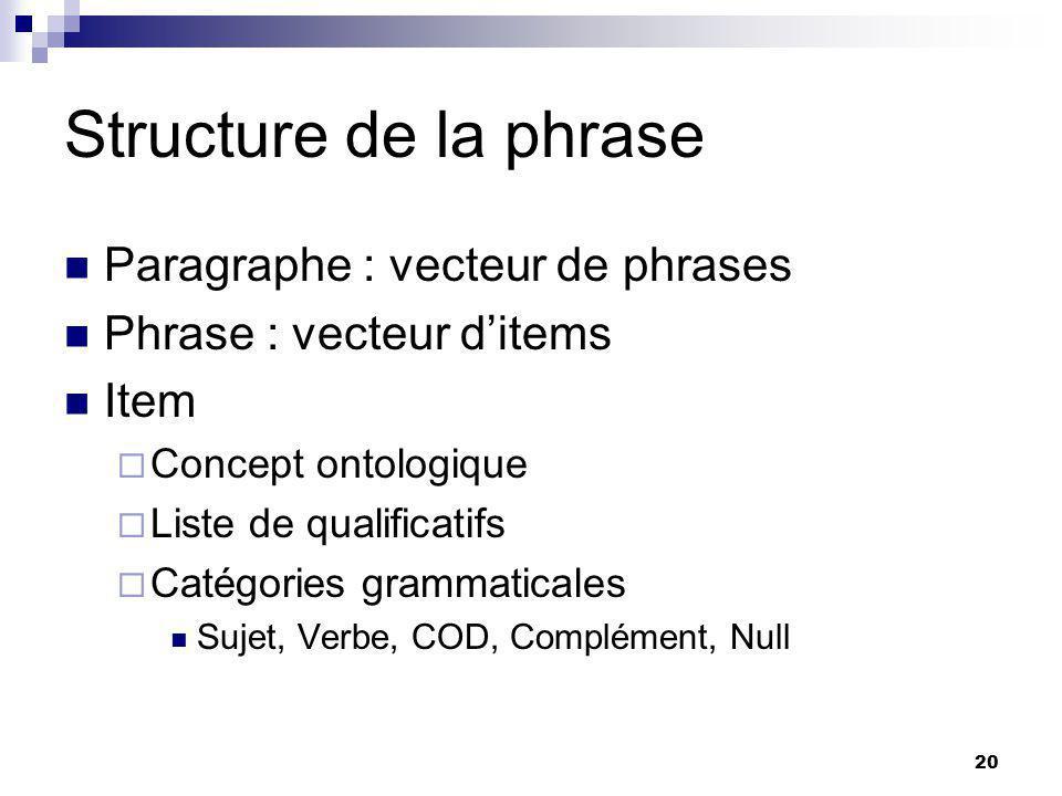 20 Structure de la phrase Paragraphe : vecteur de phrases Phrase : vecteur ditems Item Concept ontologique Liste de qualificatifs Catégories grammaticales Sujet, Verbe, COD, Complément, Null