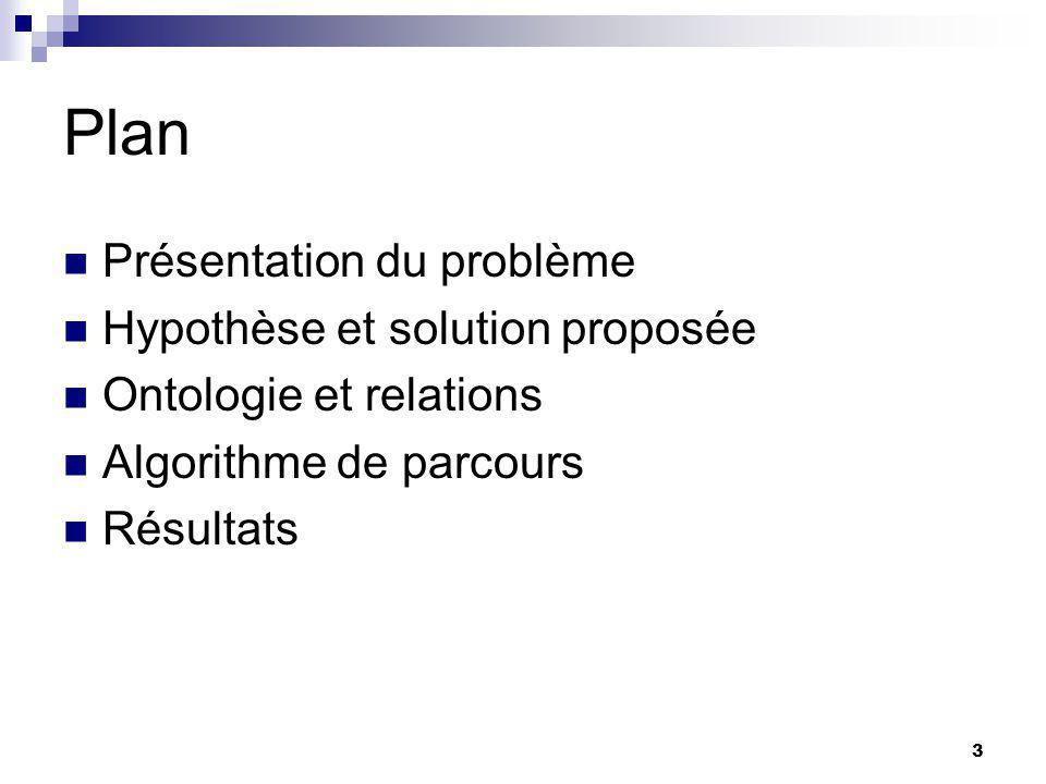 3 Plan Présentation du problème Hypothèse et solution proposée Ontologie et relations Algorithme de parcours Résultats