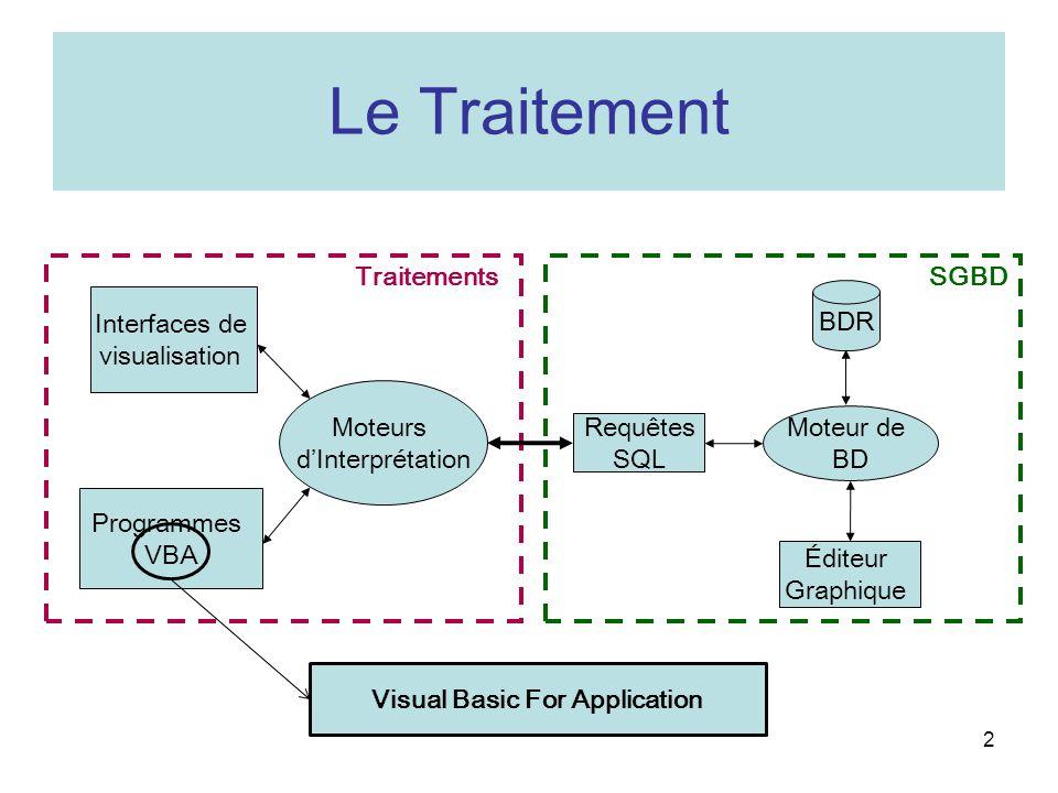 Le Traitement 2 BDR Requêtes SQL Éditeur Graphique Interfaces de visualisation Programmes VBA Moteur de BD Moteurs dInterprétation SGBD Traitements Visual Basic For Application