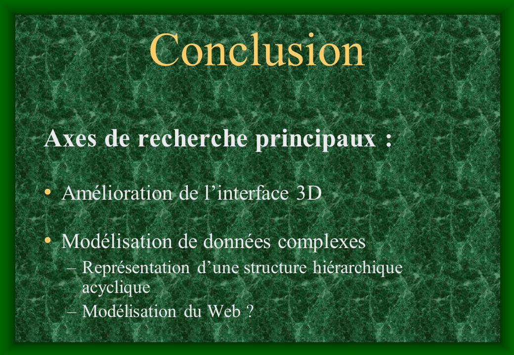 Conclusion Axes de recherche principaux : Amélioration de linterface 3D Modélisation de données complexes –Représentation dune structure hiérarchique