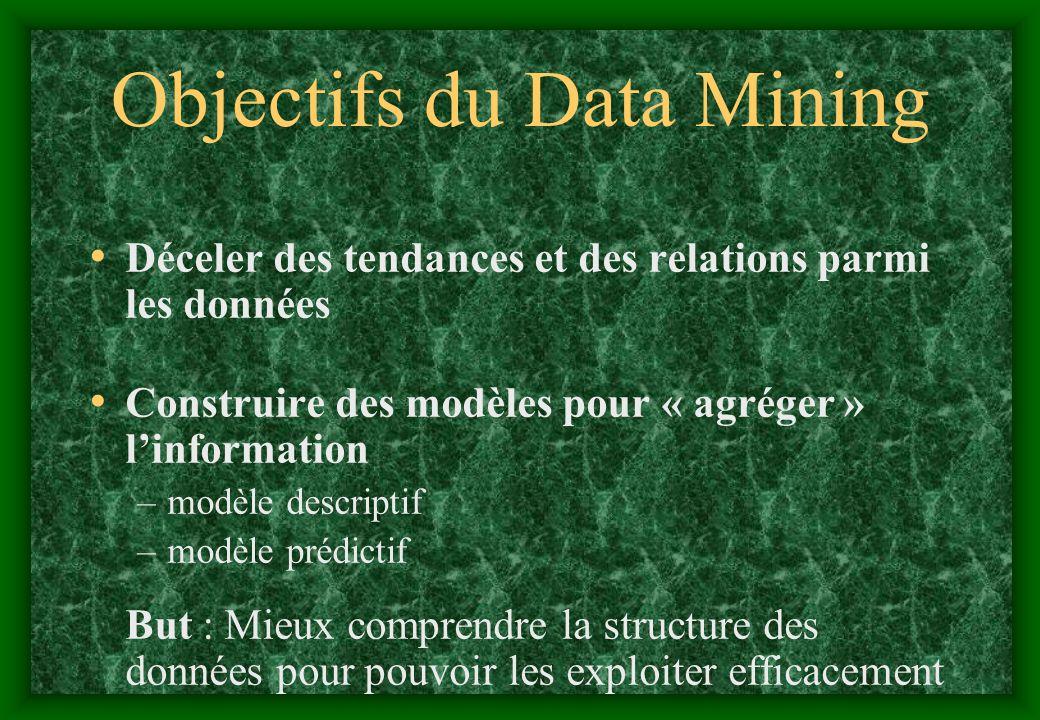 Objectifs du Data Mining Déceler des tendances et des relations parmi les données Construire des modèles pour « agréger » linformation –modèle descrip