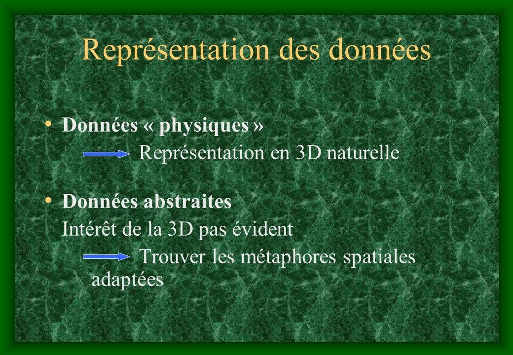 Représentation des données Données « physiques » Représentation en 3D naturelle Données abstraites Intérêt de la 3D pas évident Trouver les métaphores