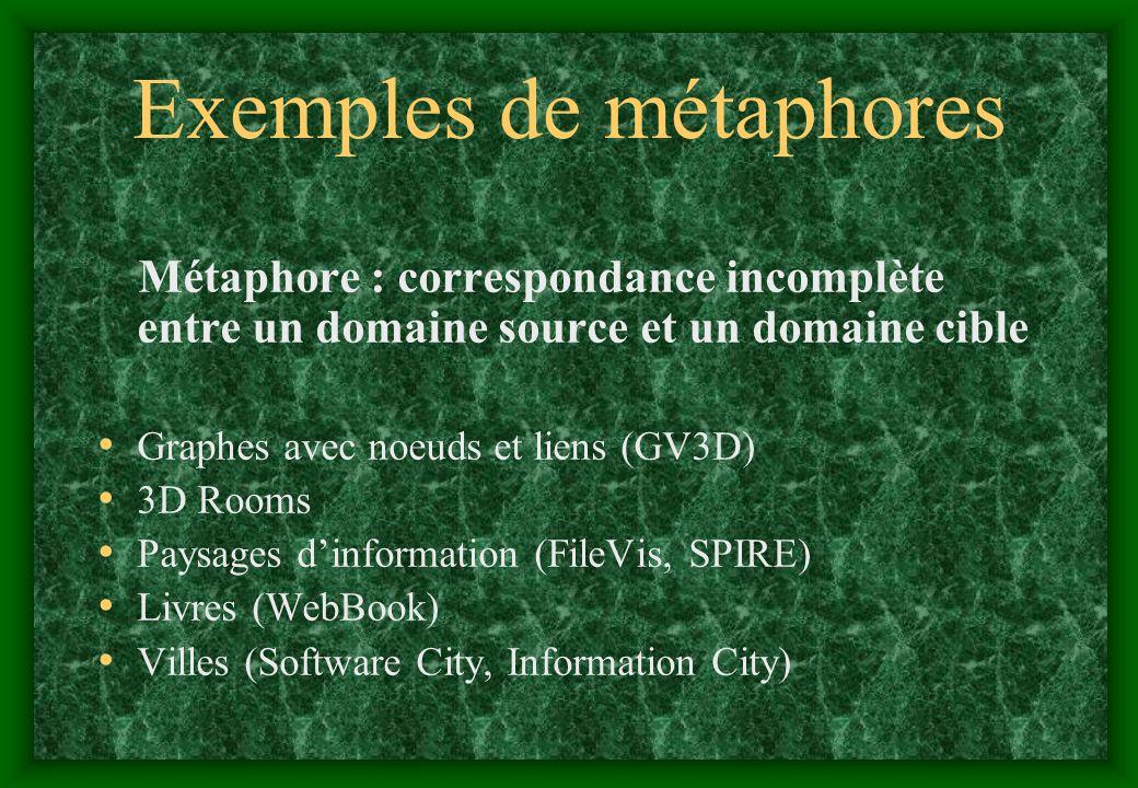 Exemples de métaphores Métaphore : correspondance incomplète entre un domaine source et un domaine cible Graphes avec noeuds et liens (GV3D) 3D Rooms