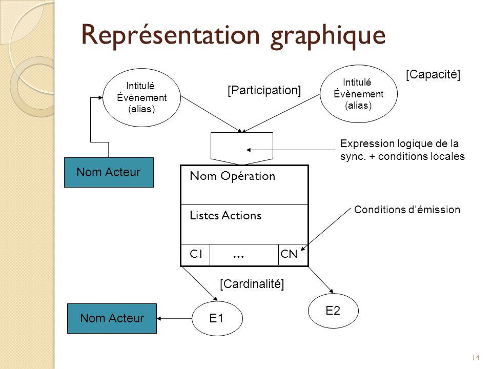 14 Représentation graphique Intitulé Évènement (alias) C1 … CN Listes Actions Nom Opération E1 E2 Intitulé Évènement (alias) [Capacité] [Participation