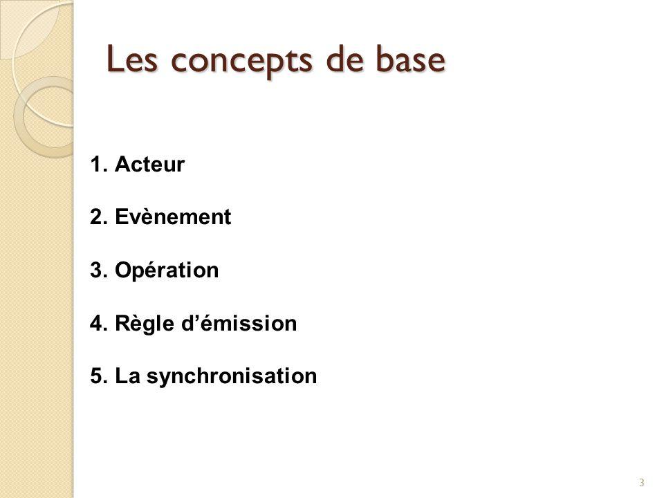 14 Représentation graphique Intitulé Évènement (alias) C1 … CN Listes Actions Nom Opération E1 E2 Intitulé Évènement (alias) [Capacité] [Participation] [Cardinalité] Expression logique de la sync.