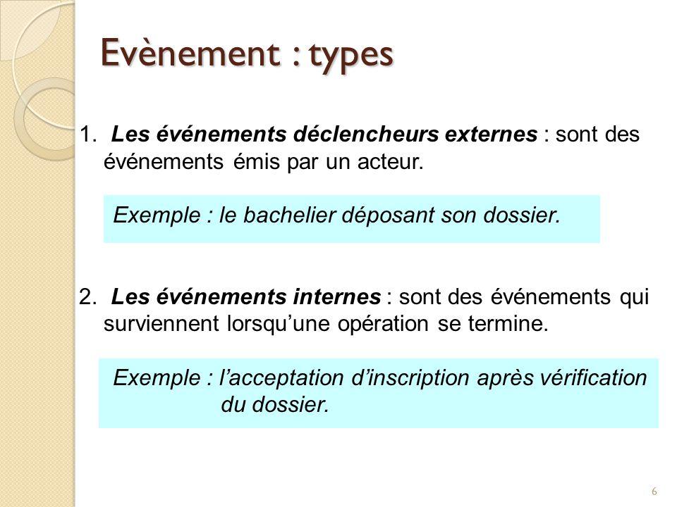 66 Evènement : types 1. Les événements déclencheurs externes : sont des événements émis par un acteur. Exemple : le bachelier déposant son dossier. 2.