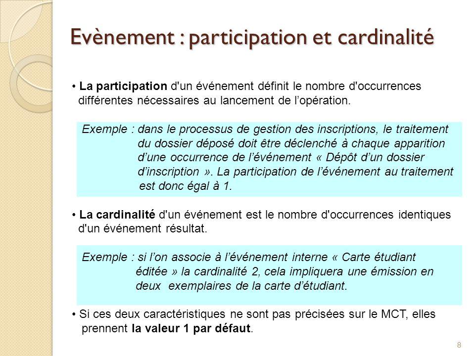 88 Evènement : participation et cardinalité La participation d'un événement définit le nombre d'occurrences différentes nécessaires au lancement de lo