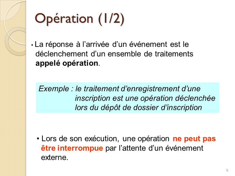 99 Opération (1/2) La réponse à larrivée dun événement est le déclenchement dun ensemble de traitements appelé opération. Exemple : le traitement denr