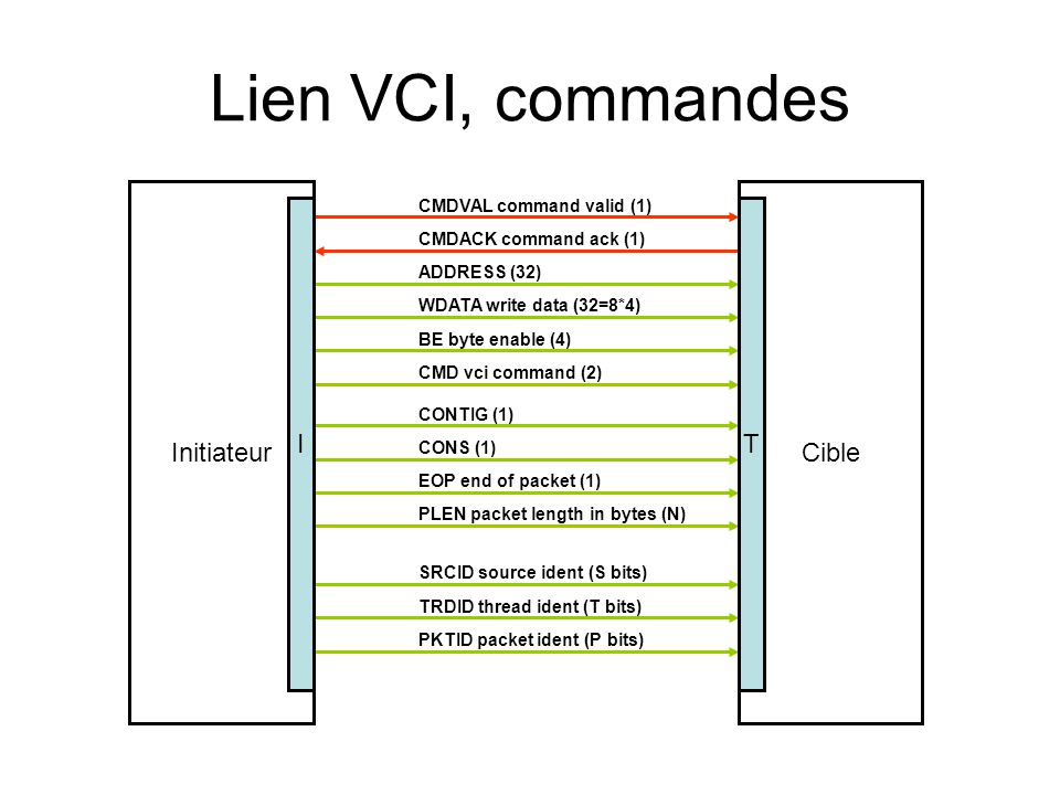 Lien VCI, réponses InitiateurCible RSPVAL response valid (1) RSPACK response ack (1) RDATA read data (32) RERROR response error (E bits)) REOP response end of packet (1) RSRCID response source ident (S bits) RTRDID response thread ident (T bits) RPKTID response packet ident (P bits) IT