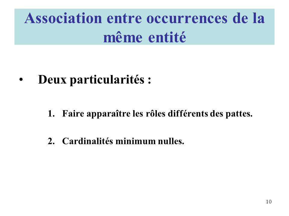 Association entre occurrences de la même entité Deux particularités : 1.Faire apparaître les rôles différents des pattes.