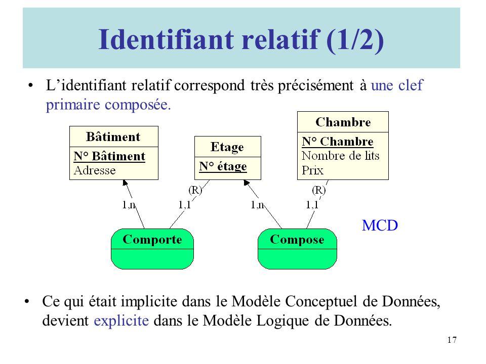 Identifiant relatif (1/2) Lidentifiant relatif correspond très précisément à une clef primaire composée.