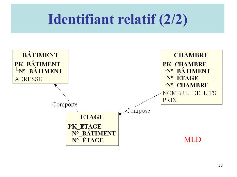 MLD Identifiant relatif (2/2) 18