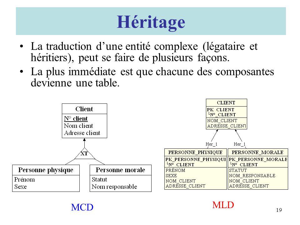 Héritage La traduction dune entité complexe (légataire et héritiers), peut se faire de plusieurs façons.