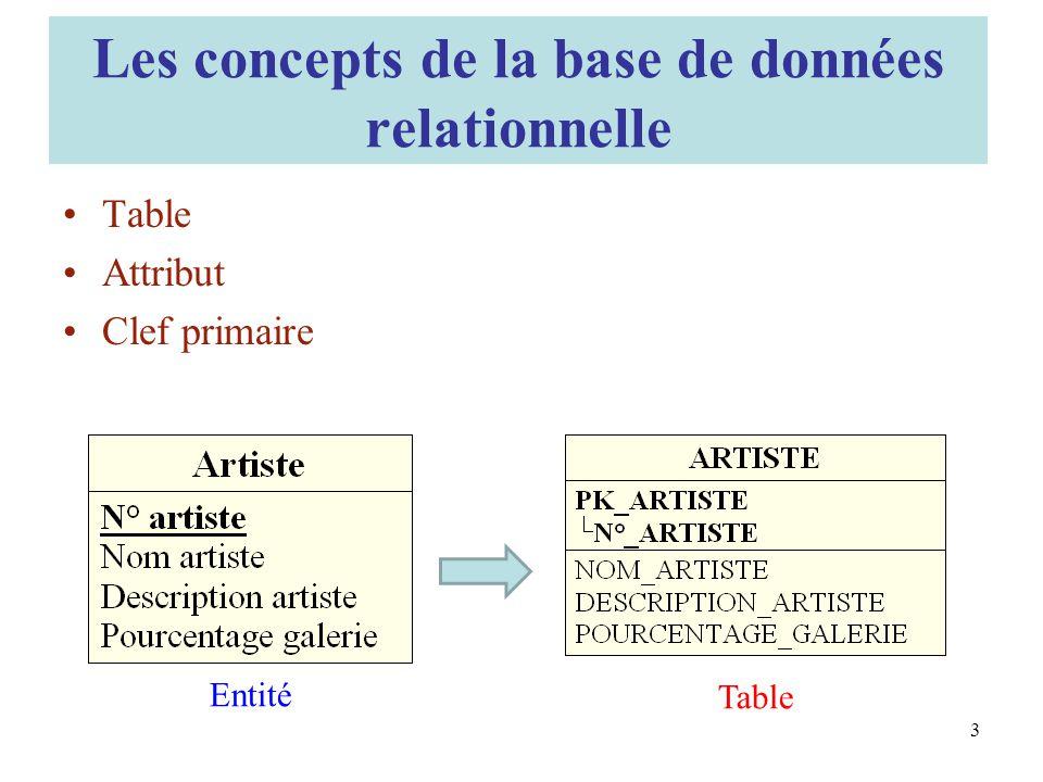 Les concepts de la base de données relationnelle Table Attribut Clef primaire Entité Table 3