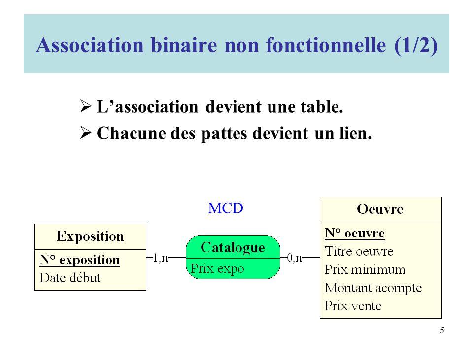 Association binaire non fonctionnelle (1/2) Lassociation devient une table.