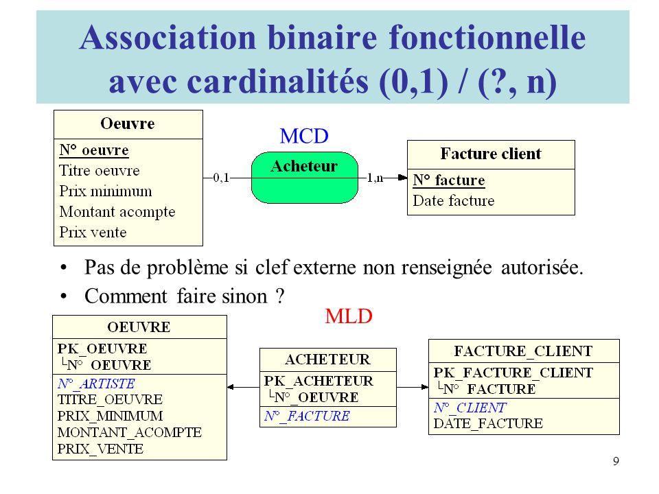 Association binaire fonctionnelle avec cardinalités (0,1) / (?, n) Pas de problème si clef externe non renseignée autorisée.