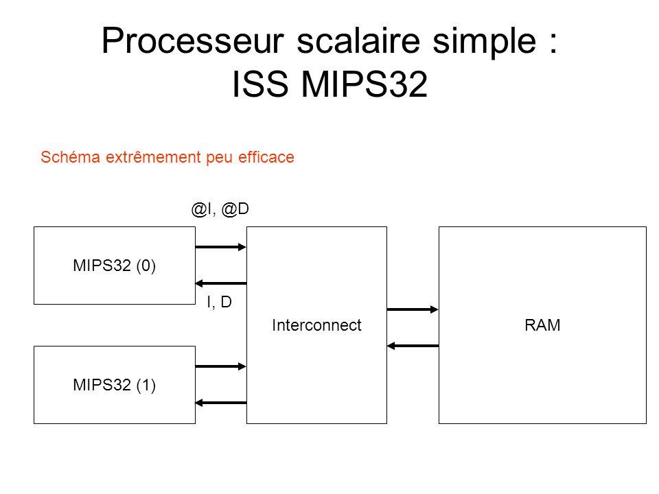 Processeur scalaire simple : ISS MIPS32 MIPS32 (0) RAM Interconnect MIPS32 (1) Schéma extrêmement peu efficace @I, @D I, D