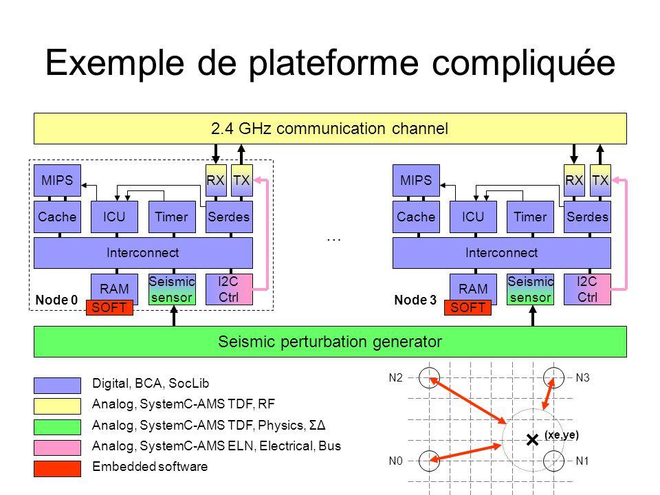 Exemple de plateforme compliquée 2.4 GHz communication channel MIPS CacheICUTimerSerdes Interconnect TXRX RAM Seismic sensor I2C Ctrl Seismic perturba