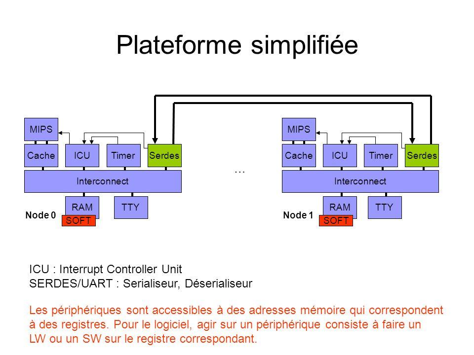 Plateforme simplifiée MIPS CacheICUTimerSerdes Interconnect RAM MIPS CacheICUTimerSerdes Interconnect RAM Node 0Node 1 … SOFT ICU : Interrupt Controll