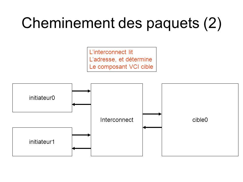 Cheminement des paquets (3) initiateur0 cible0 Interconnect initiateur1 La cible reçoit le paquet Commande, fait son Travail et génère un paquet Réponse (SRCID)