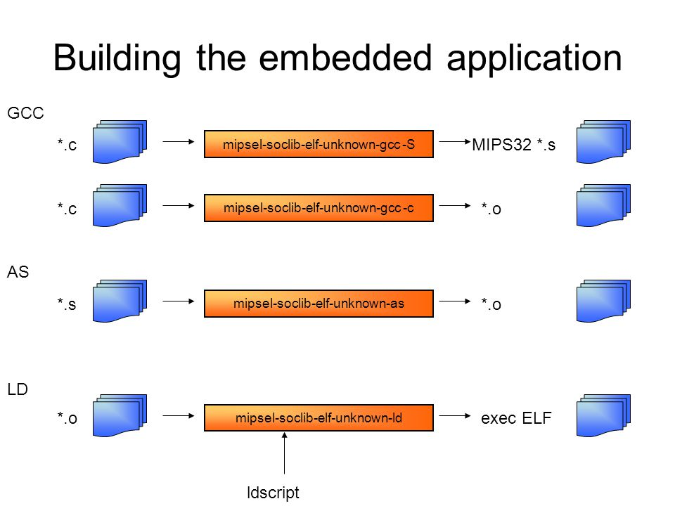 Building the embedded application *.cMIPS32 *.s mipsel-soclib-elf-unknown-gcc -S *.c *.o mipsel-soclib-elf-unknown-gcc -c *.s *.o mipsel-soclib-elf-un