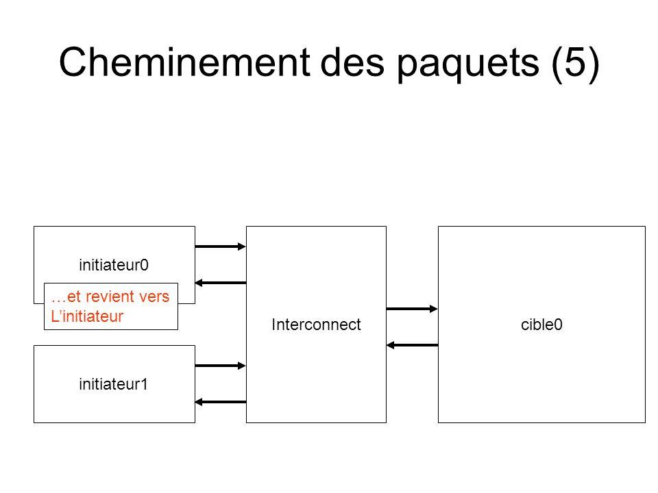 Cheminement des paquets (5) initiateur0 cible0 Interconnect initiateur1 …et revient vers Linitiateur