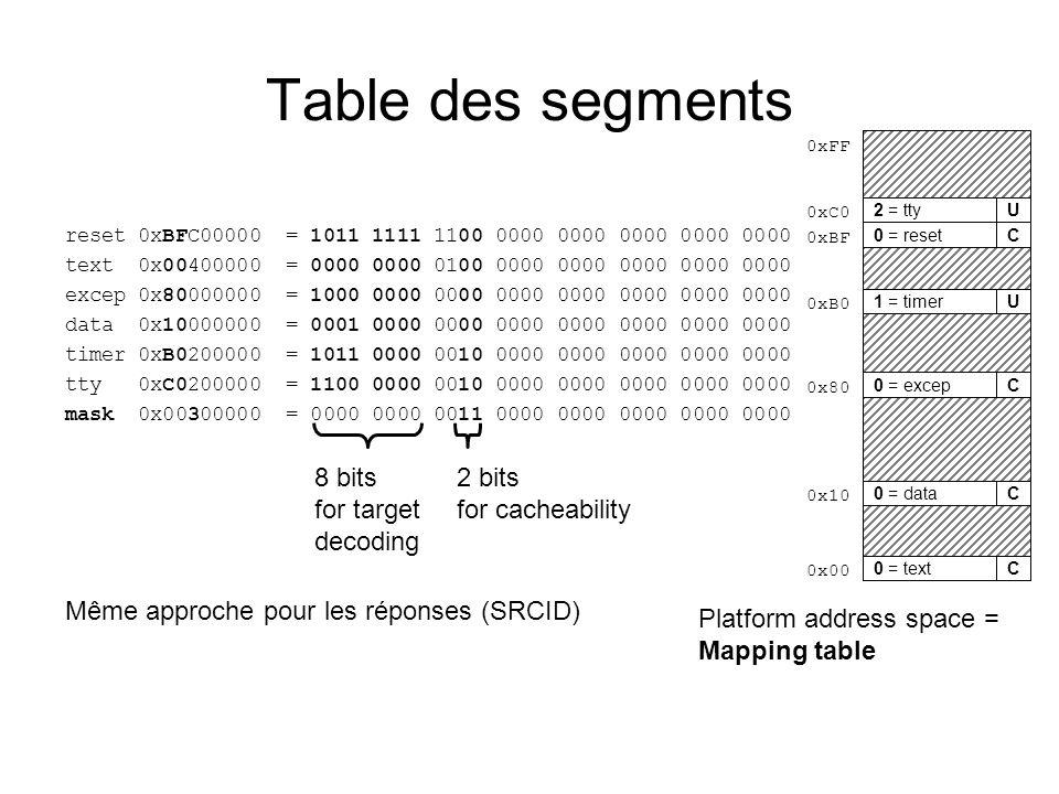 Building the embedded application *.cMIPS32 *.s mipsel-soclib-elf-unknown-gcc -S *.c *.o mipsel-soclib-elf-unknown-gcc -c *.s *.o mipsel-soclib-elf-unknown-as *.o exec ELF mipsel-soclib-elf-unknown-ld ldscript GCC AS LD