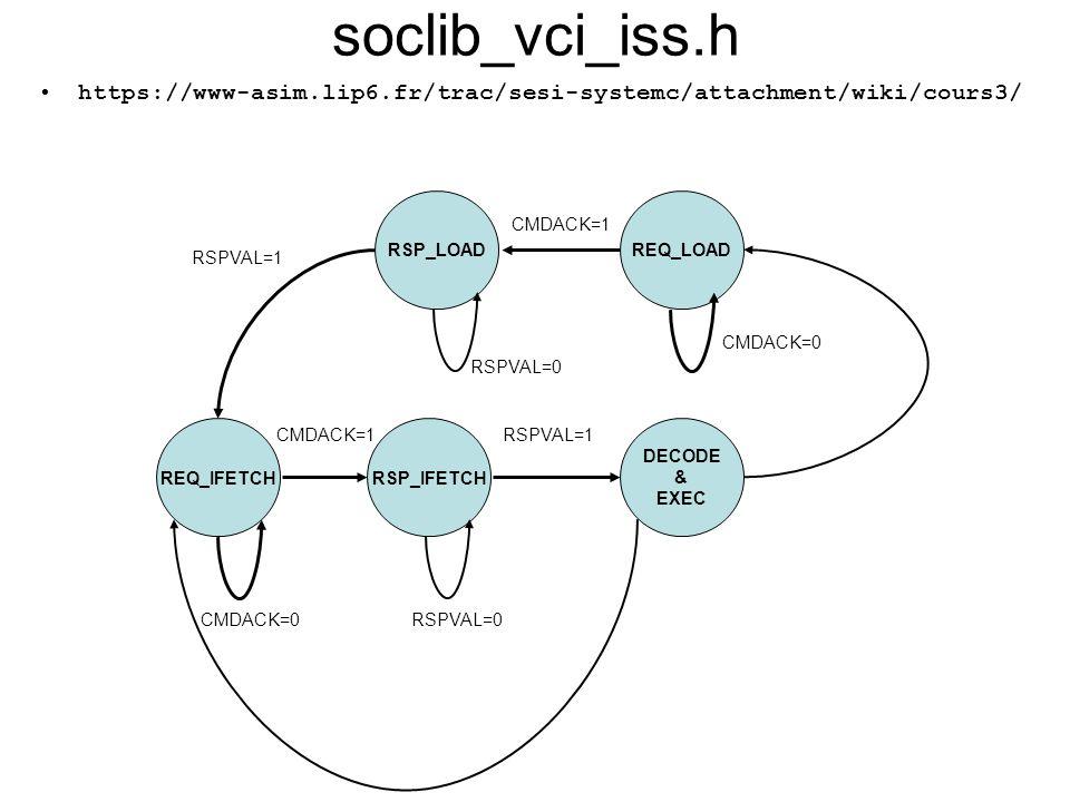 Structure dun ldscript SECTIONS {.= 0x80000000;.excep : { *(.excep) *(.excep.*) }.
