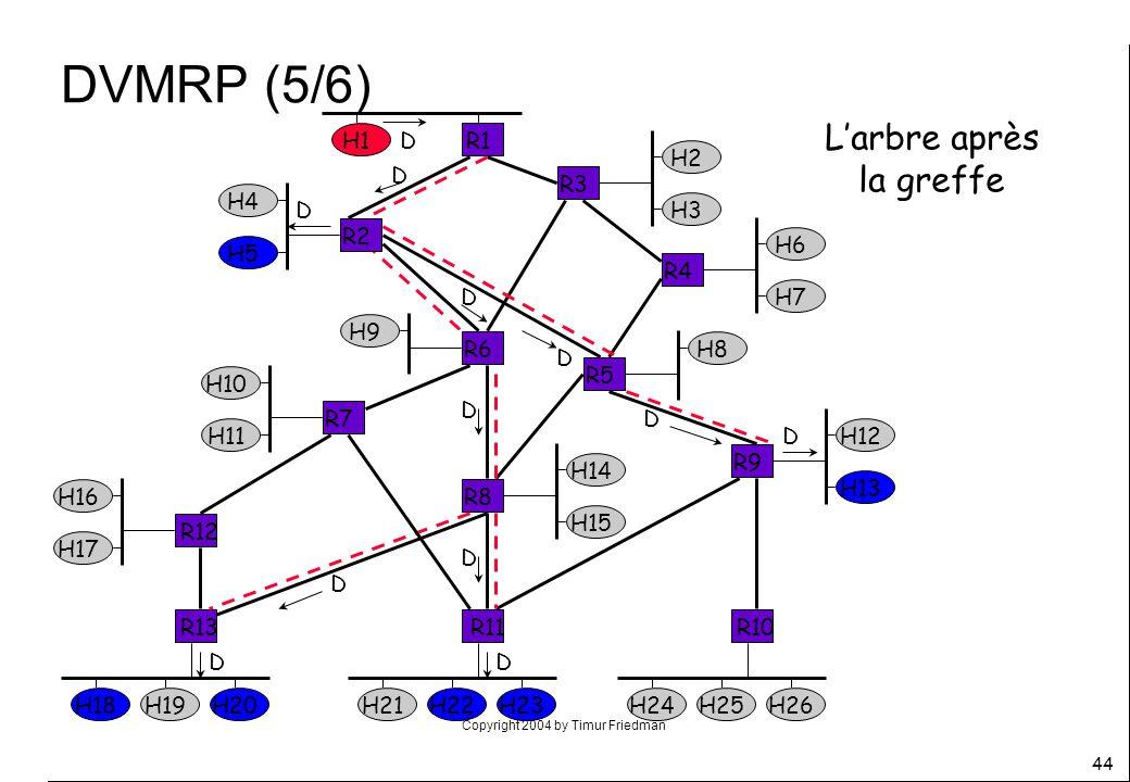 Copyright 2004 by Timur Friedman 44 DVMRP (5/6) Larbre après la greffe D R2 H4 H5 D H2 H3 R3 H6 H7 R4 H8 R5 H12 H13 R9 H14 H15 R8 R6 H9 R7 H10 H11 R12