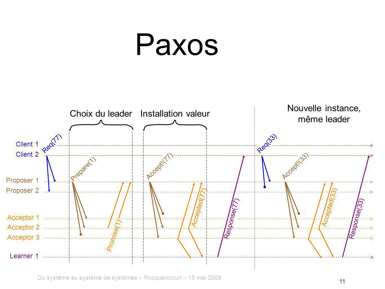 Du système au système de systèmes – Rocquencourt – 15 mai 2008 11 Paxos Client 1 Client 2 Proposer 1 Proposer 2 Acceptor 1 Acceptor 2 Acceptor 3 Learner 1 Req(33) Prepare(1) Promise(1) Accepted(77) Response(77) Accept!(77) Choix du leaderInstallation valeur Accepted(33) Response(33) Accept!(33) Req(77) Nouvelle instance, même leader