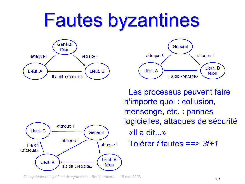 Du système au système de systèmes – Rocquencourt – 15 mai 2008 13 Fautes byzantines Les processus peuvent faire n importe quoi : collusion, mensonge, etc.
