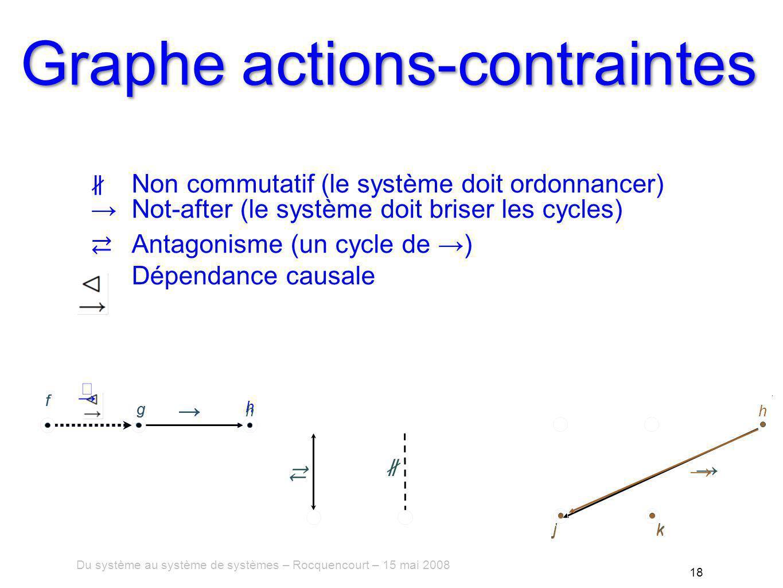Du système au système de systèmes – Rocquencourt – 15 mai 2008 18 Graphe actions-contraintes f g h jk f g h j h k Non commutatif (le système doit ordonnancer) Not-after (le système doit briser les cycles) Antagonisme (un cycle de ) Dépendance causale