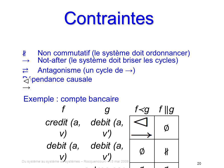 Du système au système de systèmes – Rocquencourt – 15 mai 2008 20 Contraintes fg f g credit (a, v) debit (a, v ) debit (a, v) debit (a, v ) autres cas Non commutatif (le système doit ordonnancer) Not-after (le système doit briser les cycles) Antagonisme (un cycle de ) Dépendance causale Exemple : compte bancaire