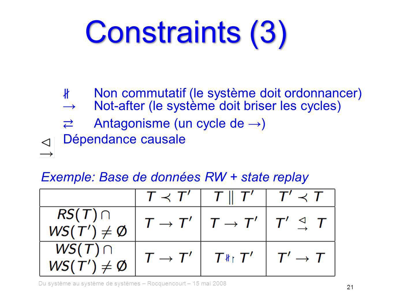 Du système au système de systèmes – Rocquencourt – 15 mai 2008 21 Constraints (3) Exemple: Base de données RW + state replay Non commutatif (le système doit ordonnancer) Not-after (le système doit briser les cycles) Antagonisme (un cycle de ) Dépendance causale