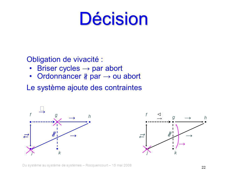 Du système au système de systèmes – Rocquencourt – 15 mai 2008 22 Décision Obligation de vivacité : Briser cycles par abort Ordonnancer par ou abort Le système ajoute des contraintes f g h jk f g h j k